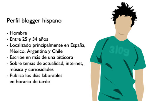 Perfil blogger hispano 2010