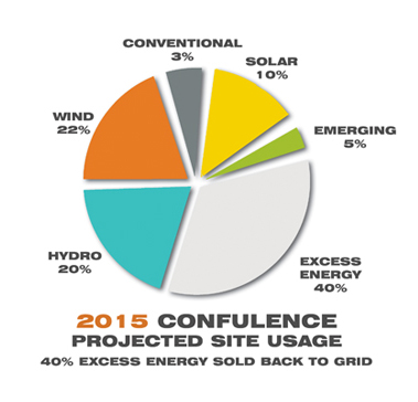 Confluence Energy Usage