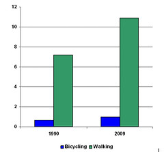 percentage of all trips made by bicycling & walking, 1990-2009  (data by FHWA, chart by me)