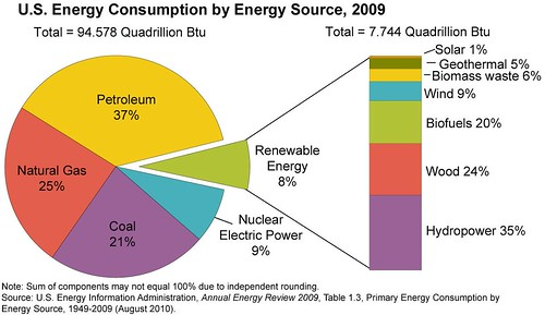 Us Energy Use The Future Of Energy