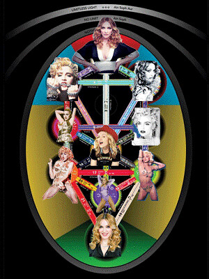 Madonna's Tree of Life