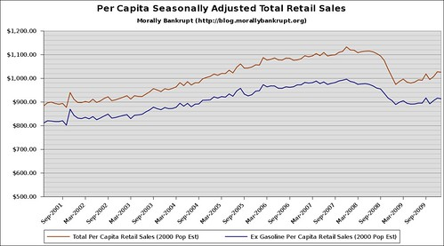 2000-Present Seasonally Adjusted Per Capita Retail Sales