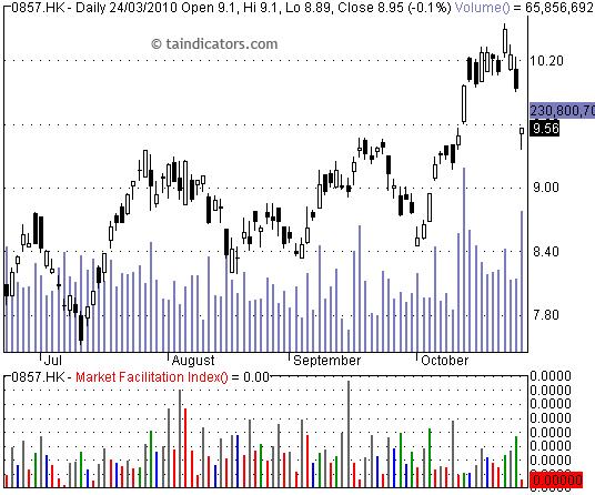 Market Facilitation Index 市場便利指標