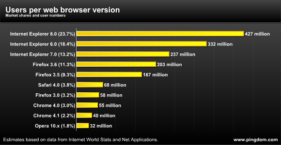 Users per web browser version