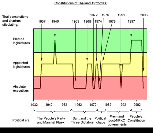 Evolution of Thai constitutions: 1932-2006