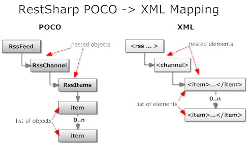 del.icio.us restsharp POCO class to XML document mapping