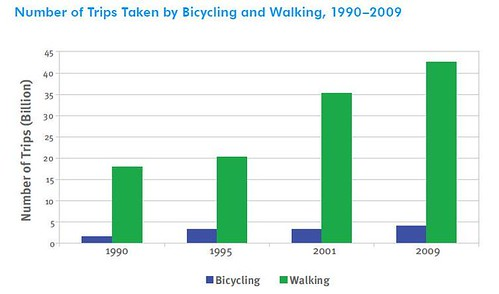 (graph by FHWA, USDOT)
