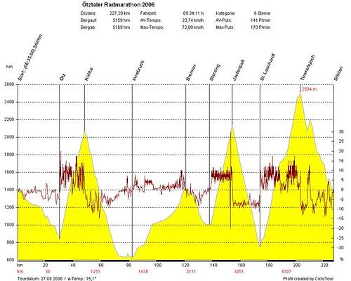 Ötztaler Radmarathon 2006 – Ende einer Hassliebe?