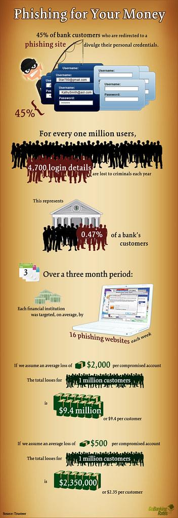 Phishing - łowienie Twoich pieniędzy [infografika]