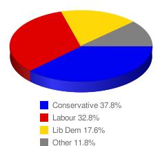 New Statesman - Polls Guide_1267355890112