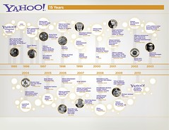 Yahoo! Timeline 1995-2010 by Yodel Anecdotal.