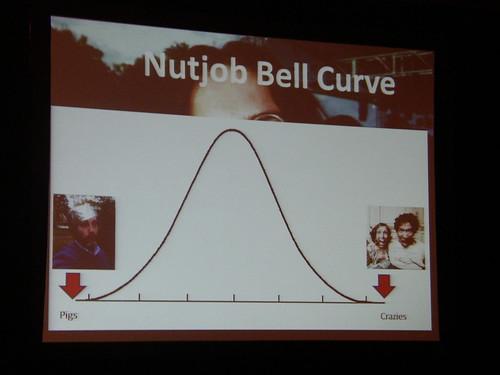 Nutjob Bell Curve