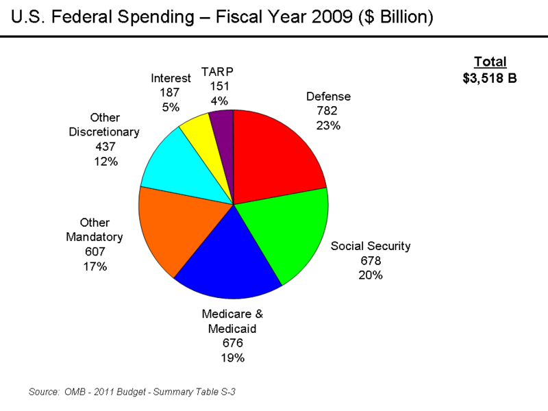 800px-U.S._Federal_Spending_-_FY_2007
