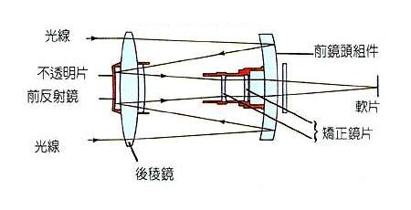 折反镜头光路图
