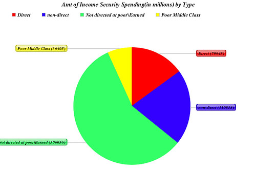 Amount of Income Security Spending(in millions) by Type
