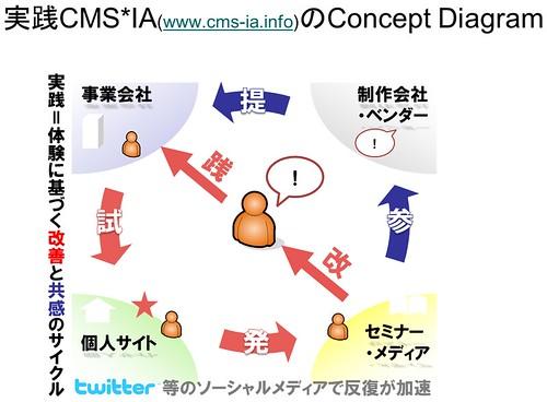 cms-ia.info Concept Model v2