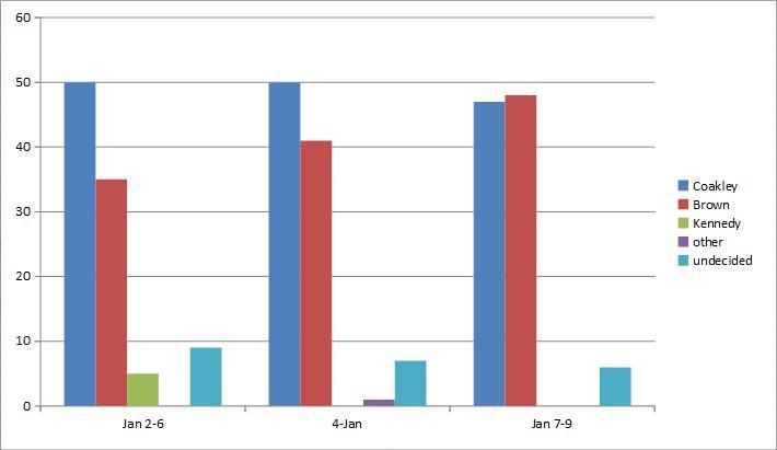 MA Polling Data