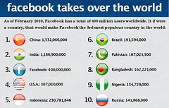 If Facebook were a country, it would be the th...