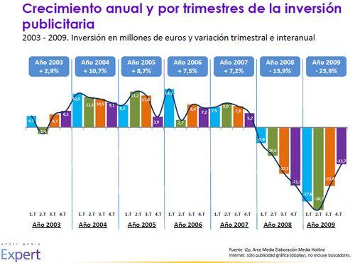 Inversión publicitaria en España 2003-2009