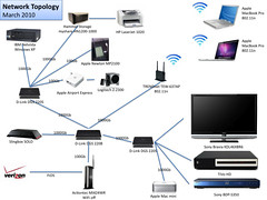home network topology diagram photo album   diagramsmiscellanea informatica home network topology march