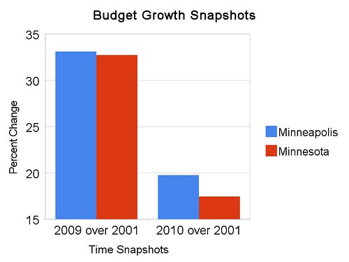 Budget Growth Snapshots