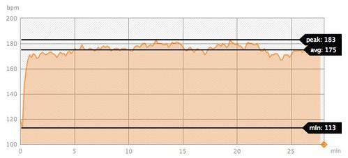 New Belgium CX Race HR data
