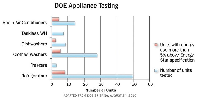 DOE Appliance Testing