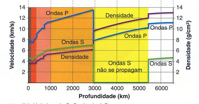 características do interior da Terra (A)