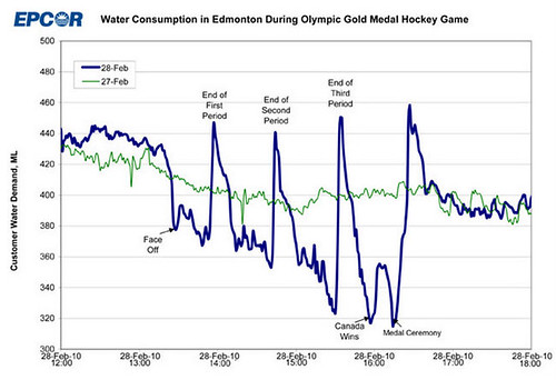 Water Usage During the Gold Medal Hockey Game