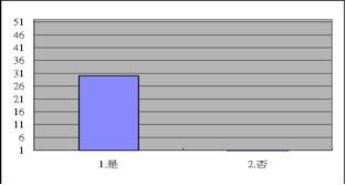 2009登山論壇問卷統計圖表05