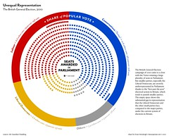 Unequal Representation (futuraprime) Tags: labour tory infographics conservatives tories liberaldemocrats ukelection generalelection