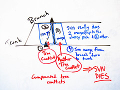 svn-merge-tree-conflicts-4