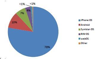 iphone mobile internet traffic data