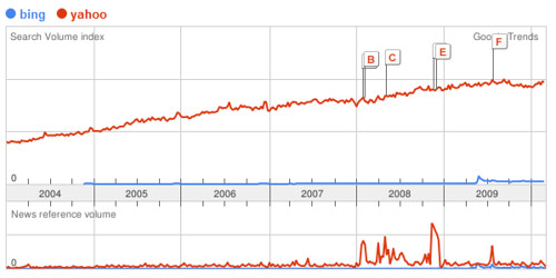Searches For Bing & Yahoo On Google