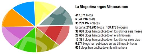 Gráfico del informe sobre la blogosfera hispana 2010