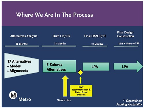 Westside Subway Extension timeline: we're down to the final five.