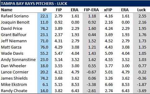 A Look At Rays Pitchers Through The Eyes Of Lady Luck