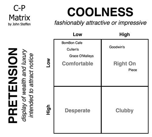 C-P Matrix