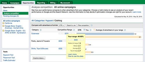 Google AdWords Analyze Competition