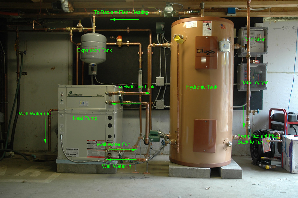 Geothermal System Demystified