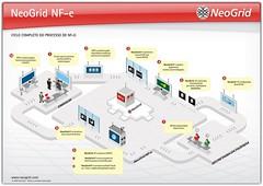 O que devemos avaliar na hora de escolher uma solução de NF-e?
