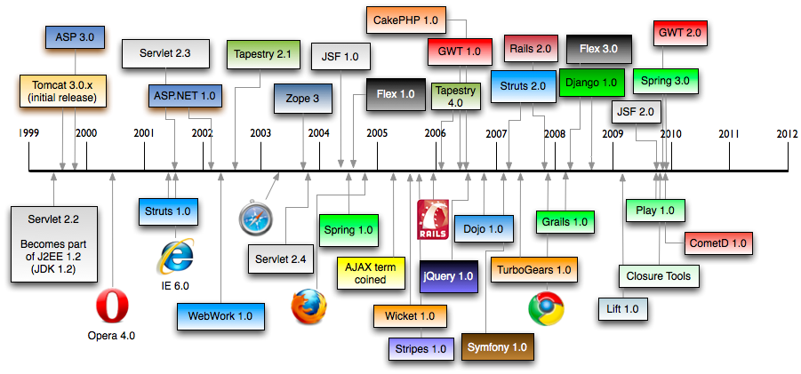 Java для web a