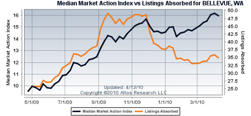 Bellevue Market Action Index