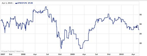 kurita-share-chart