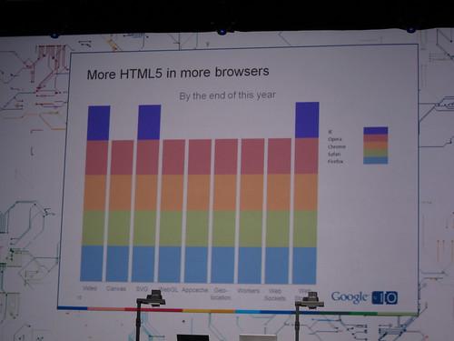HTML5 in 2010