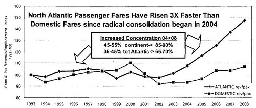 North Atlantic Fares