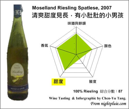 白酒雷達圖 - Moselland Riesling Spatlese, 2007