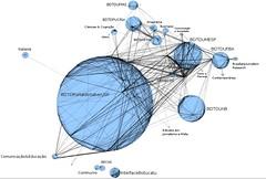 Univerciencia - Relações entre Fontes de Publicação
