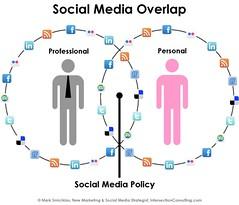 Social Media Overlap