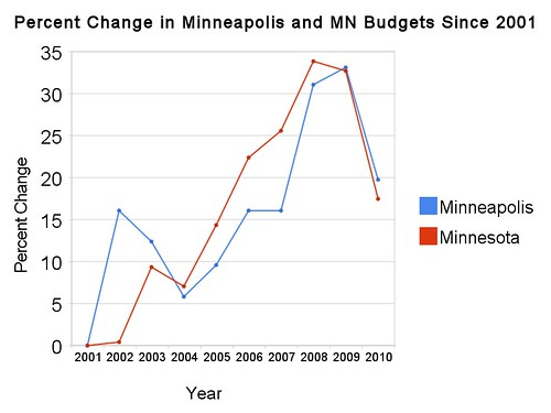 Percent Change in Minneapolis and MN Budgets Since 2001